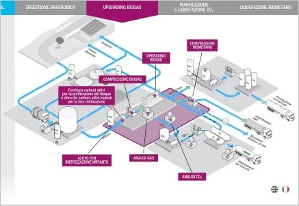 web infografica interattiva biometano gruppo SIAD